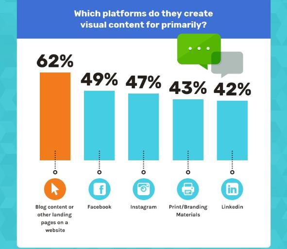 marketing de contenu visuel blog réseauux sociaux